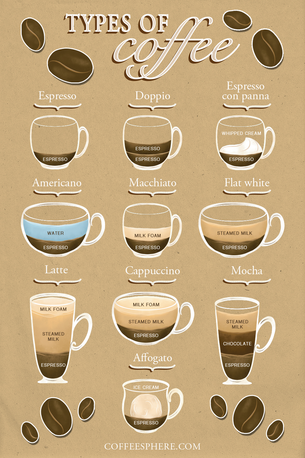 A Guide to 20+ Popular Types of Coffee (Plus an Infographic!)